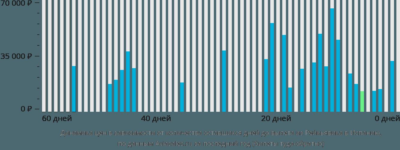 Динамика цен в зависимости от количества оставшихся дней до вылета из Рейкьявика в Испанию