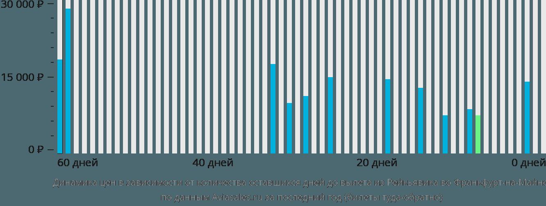Динамика цен в зависимости от количества оставшихся дней до вылета из Рейкьявика во Франкфурт-на-Майне