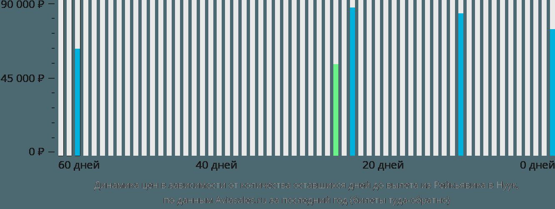 Динамика цен в зависимости от количества оставшихся дней до вылета из Рейкьявика в Нуук