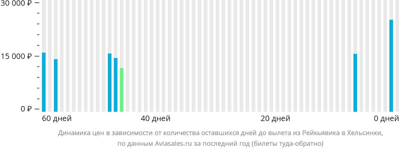 Динамика цен в зависимости от количества оставшихся дней до вылета из Рейкьявика в Хельсинки