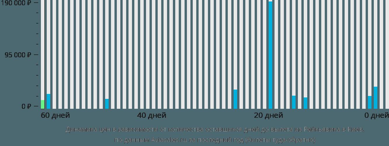 Динамика цен в зависимости от количества оставшихся дней до вылета из Рейкьявика в Киев