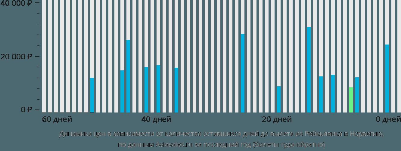 Динамика цен в зависимости от количества оставшихся дней до вылета из Рейкьявика в Норвегию