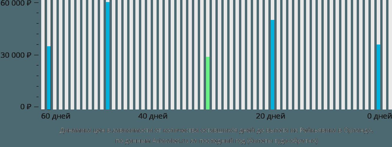 Динамика цен в зависимости от количества оставшихся дней до вылета из Рейкьявика в Орландо