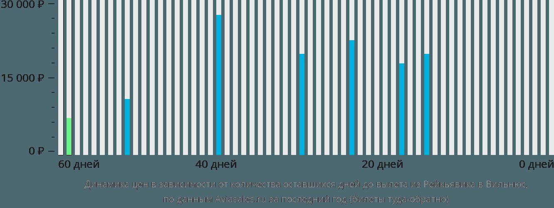 Динамика цен в зависимости от количества оставшихся дней до вылета из Рейкьявика в Вильнюс