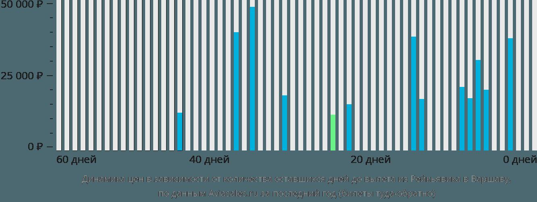 Динамика цен в зависимости от количества оставшихся дней до вылета из Рейкьявика в Варшаву