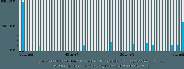 Динамика цен в зависимости от количества оставшихся дней до вылета из Трелью