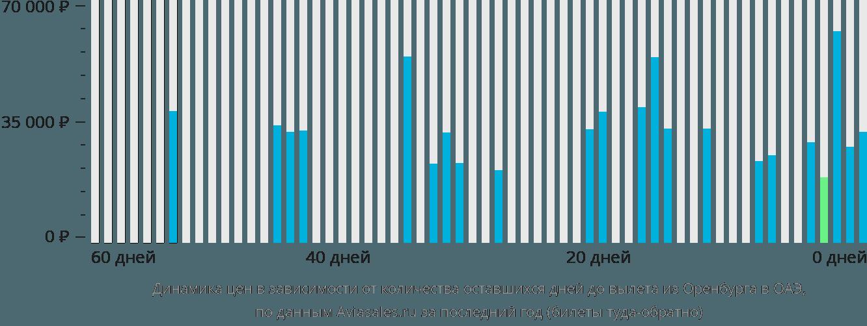Динамика цен в зависимости от количества оставшихся дней до вылета из Оренбурга в ОАЭ