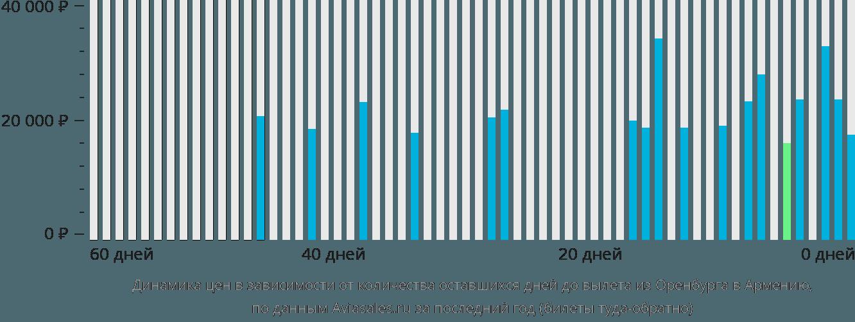 Динамика цен в зависимости от количества оставшихся дней до вылета из Оренбурга в Армению