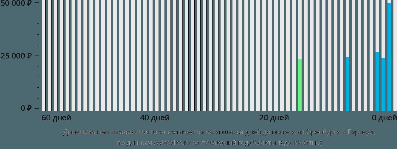 Динамика цен в зависимости от количества оставшихся дней до вылета из Оренбурга в Барнаул