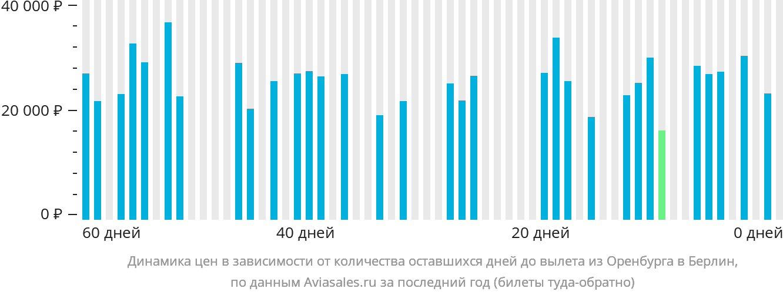 Динамика цен в зависимости от количества оставшихся дней до вылета из Оренбурга в Берлин