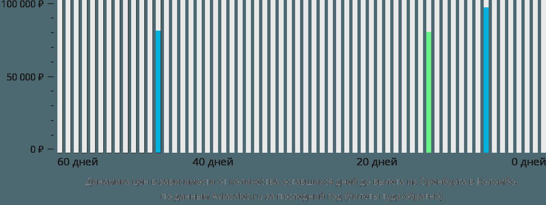 Динамика цен в зависимости от количества оставшихся дней до вылета из Оренбурга в Коломбо