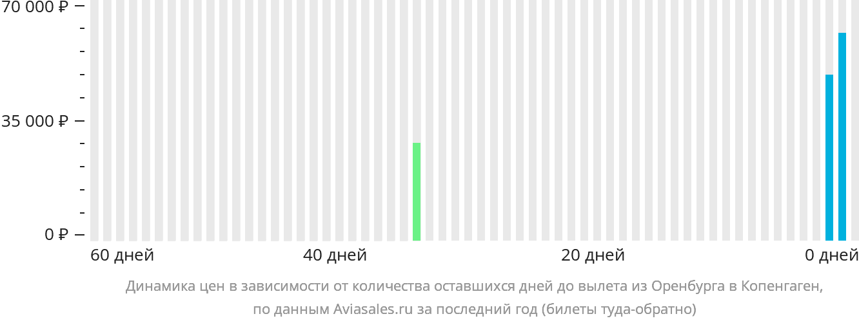Динамика цен в зависимости от количества оставшихся дней до вылета из Оренбурга в Копенгаген