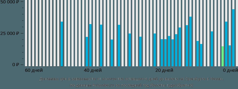 Динамика цен в зависимости от количества оставшихся дней до вылета из Оренбурга в Чехию