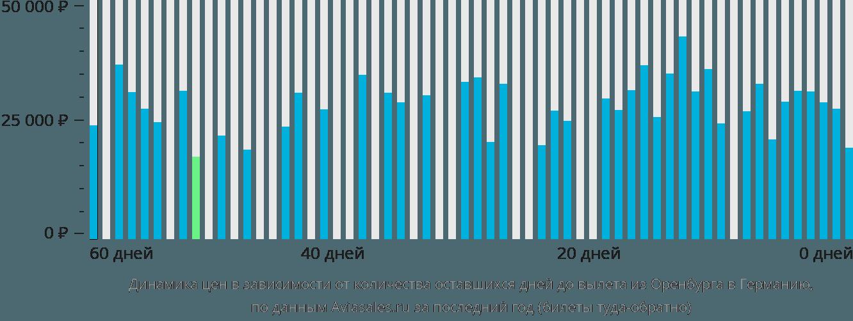 Динамика цен в зависимости от количества оставшихся дней до вылета из Оренбурга в Германию
