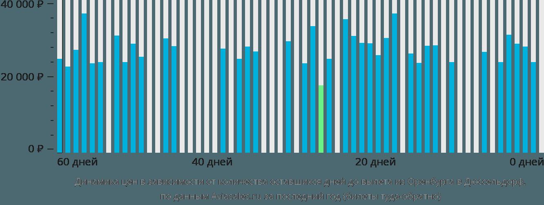 Динамика цен в зависимости от количества оставшихся дней до вылета из Оренбурга в Дюссельдорф
