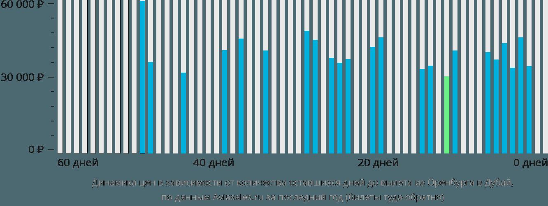 Динамика цен в зависимости от количества оставшихся дней до вылета из Оренбурга в Дубай