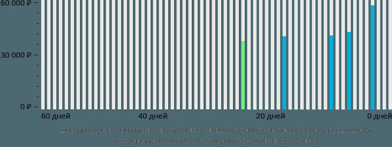 Динамика цен в зависимости от количества оставшихся дней до вылета из Оренбурга в Душанбе