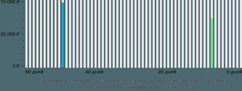 Динамика цен в зависимости от количества оставшихся дней до вылета из Оренбурга в Эйлат