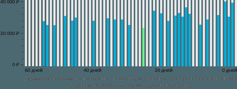 Динамика цен в зависимости от количества оставшихся дней до вылета из Оренбурга во Франкфурт-на-Майне