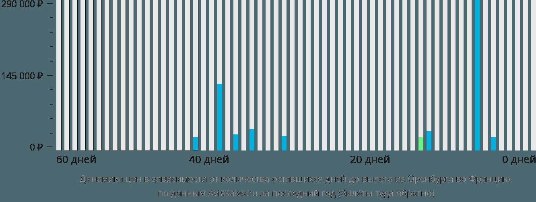 Динамика цен в зависимости от количества оставшихся дней до вылета из Оренбурга во Францию
