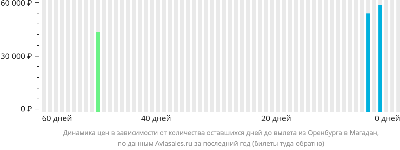 Динамика цен в зависимости от количества оставшихся дней до вылета из Оренбурга в Магадан