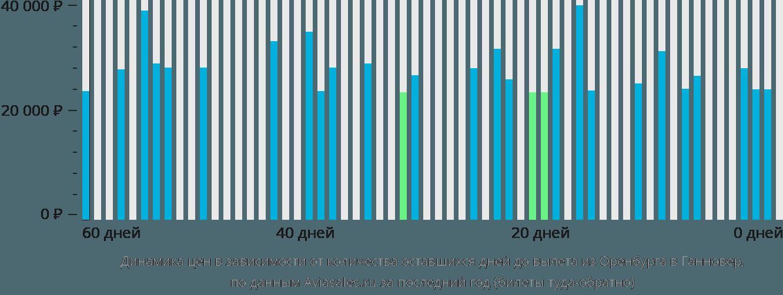Динамика цен в зависимости от количества оставшихся дней до вылета из Оренбурга в Ганновер