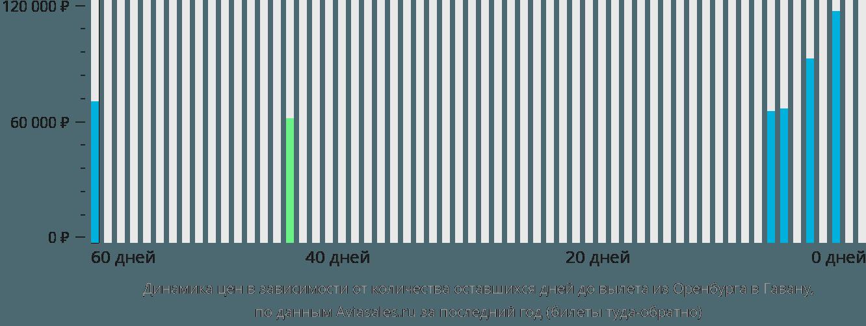 Динамика цен в зависимости от количества оставшихся дней до вылета из Оренбурга в Гавану