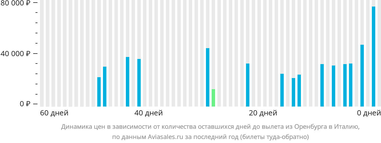 Динамика цен в зависимости от количества оставшихся дней до вылета из Оренбурга в Италию
