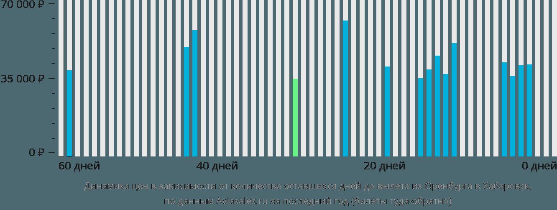Динамика цен в зависимости от количества оставшихся дней до вылета из Оренбурга в Хабаровск