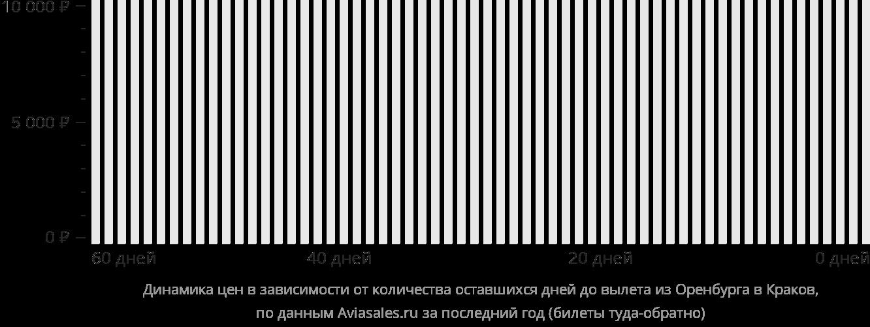 Динамика цен в зависимости от количества оставшихся дней до вылета из Оренбурга в Краков