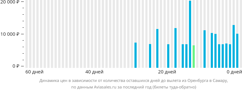 Динамика цен в зависимости от количества оставшихся дней до вылета из Оренбурга в Самару