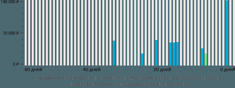 Динамика цен в зависимости от количества оставшихся дней до вылета из Оренбурга в Казахстан