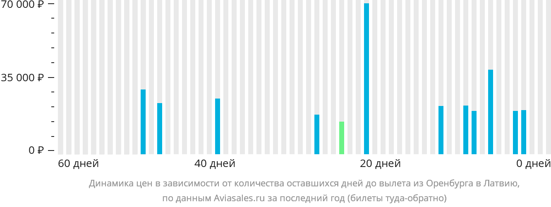 Динамика цен в зависимости от количества оставшихся дней до вылета из Оренбурга в Латвию