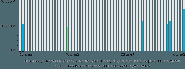 Динамика цен в зависимости от количества оставшихся дней до вылета из Оренбурга в Нижневартовск