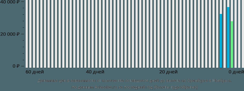 Динамика цен в зависимости от количества оставшихся дней до вылета из Оренбурга в Ноябрьск