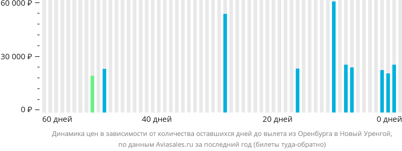Динамика цен в зависимости от количества оставшихся дней до вылета из Оренбурга в Новый Уренгой