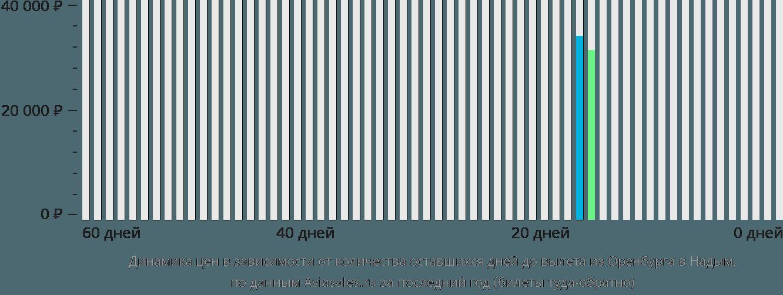 Динамика цен в зависимости от количества оставшихся дней до вылета из Оренбурга в Надым