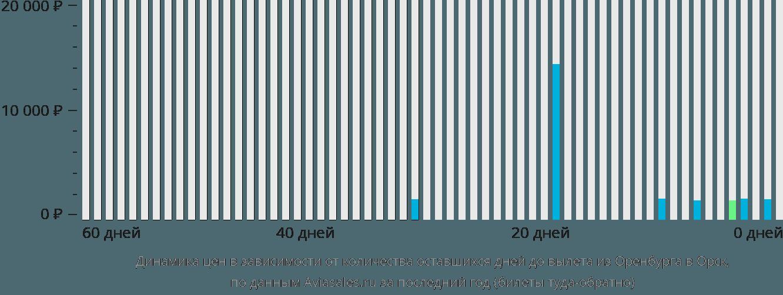 Динамика цен в зависимости от количества оставшихся дней до вылета из Оренбурга в Орск