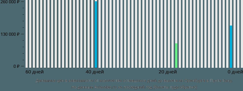 Динамика цен в зависимости от количества оставшихся дней до вылета из Оренбурга в Пунта-Кану