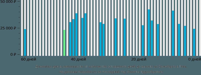 Динамика цен в зависимости от количества оставшихся дней до вылета из Оренбурга в Рим