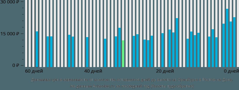 Динамика цен в зависимости от количества оставшихся дней до вылета из Оренбурга в Ростов-на-Дону