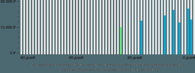 Динамика цен в зависимости от количества оставшихся дней до вылета из Оренбурга в Саратов