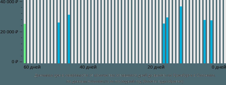Динамика цен в зависимости от количества оставшихся дней до вылета из Оренбурга в Салоники