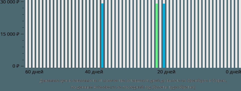 Динамика цен в зависимости от количества оставшихся дней до вылета из Оренбурга в Софию