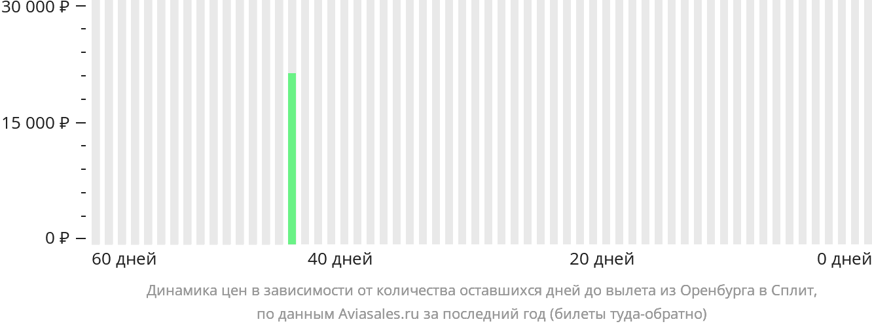 Динамика цен в зависимости от количества оставшихся дней до вылета из Оренбурга в Сплит