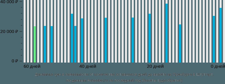 Динамика цен в зависимости от количества оставшихся дней до вылета из Оренбурга в Штутгарт