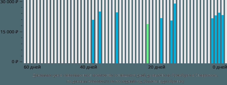 Динамика цен в зависимости от количества оставшихся дней до вылета из Оренбурга в Ставрополь