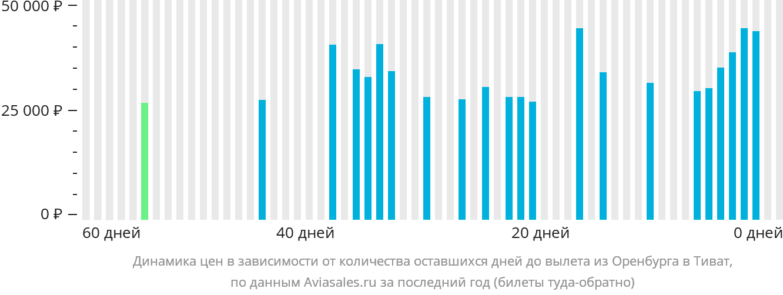 Динамика цен в зависимости от количества оставшихся дней до вылета из Оренбурга в Тиват