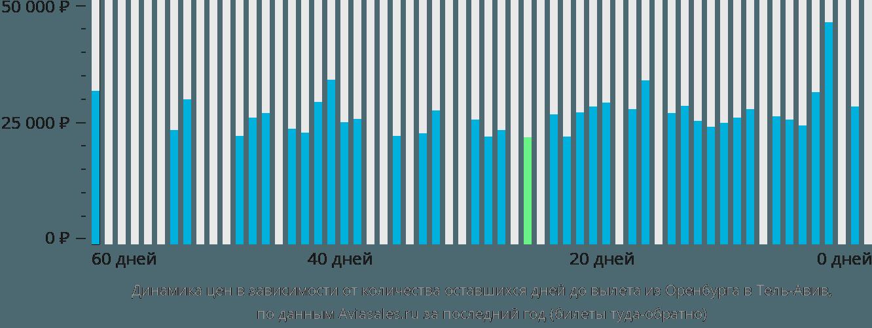 Динамика цен в зависимости от количества оставшихся дней до вылета из Оренбурга в Тель-Авив