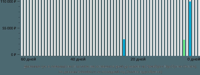Динамика цен в зависимости от количества оставшихся дней до вылета из Оренбурга Нур-Султан (Астана)